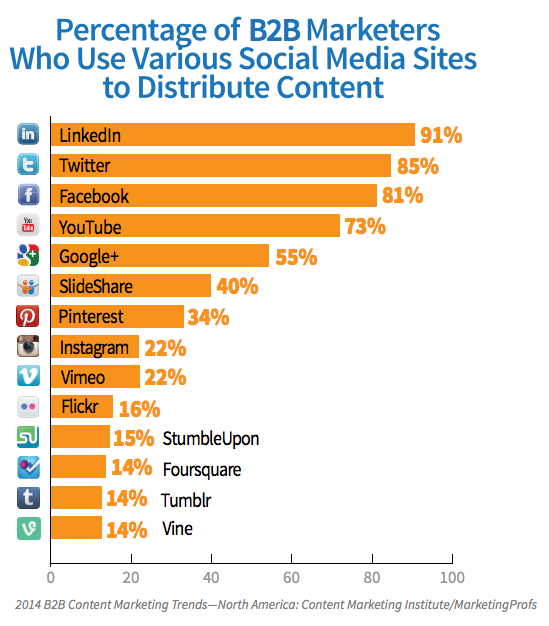 LinkedIn has a full lap lead over Twitter and Facebook based on Content Marketing Institute's survey last year.
