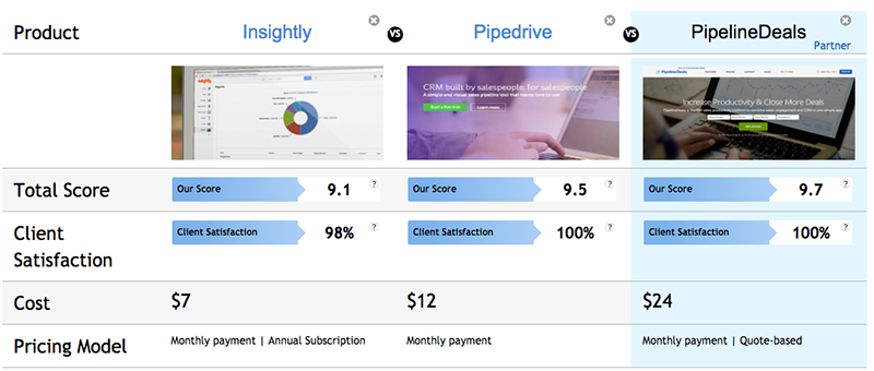 Salesforce highlighted as a suggested choice on a comparison page of a B2B directory. Such highlights may have a considerable impact on the number of your leads.
