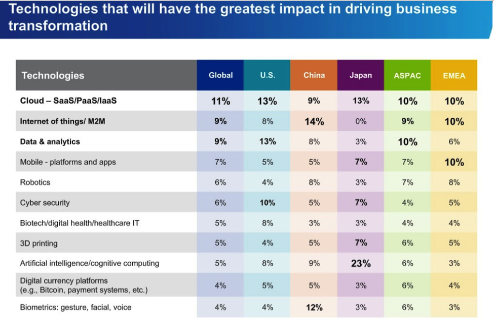 Expect more customers as businesses turn to SaaS to drive their growth (KPMG 2015)