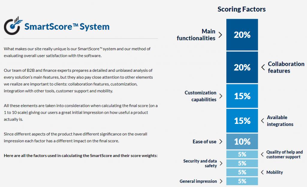 financesonline.com smartscore system