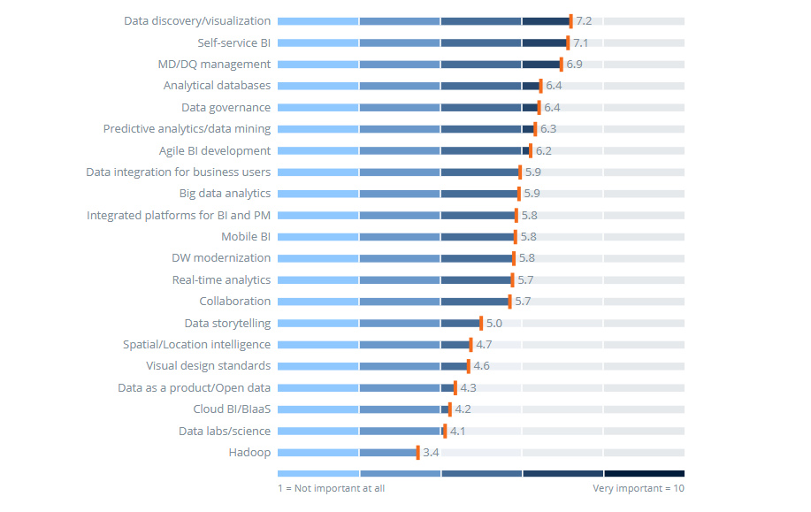 List Of 12 Leading Business Intelligence Tools Why Invest In A Bi
