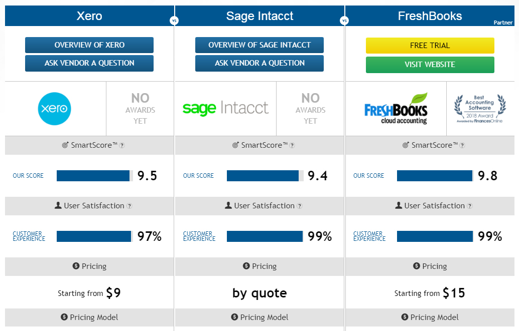 Freshbooks highlighted as a suggested choice on a comparison page