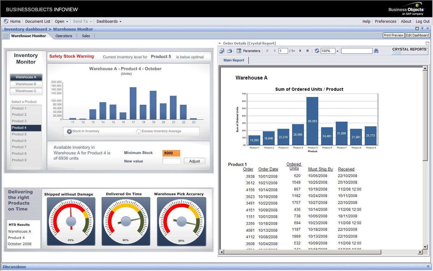 Sap Crystal reports dashboard