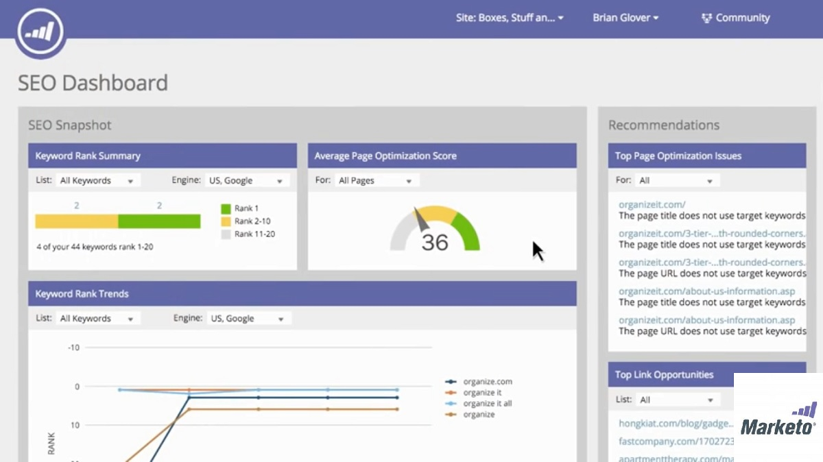 marketo dashboard