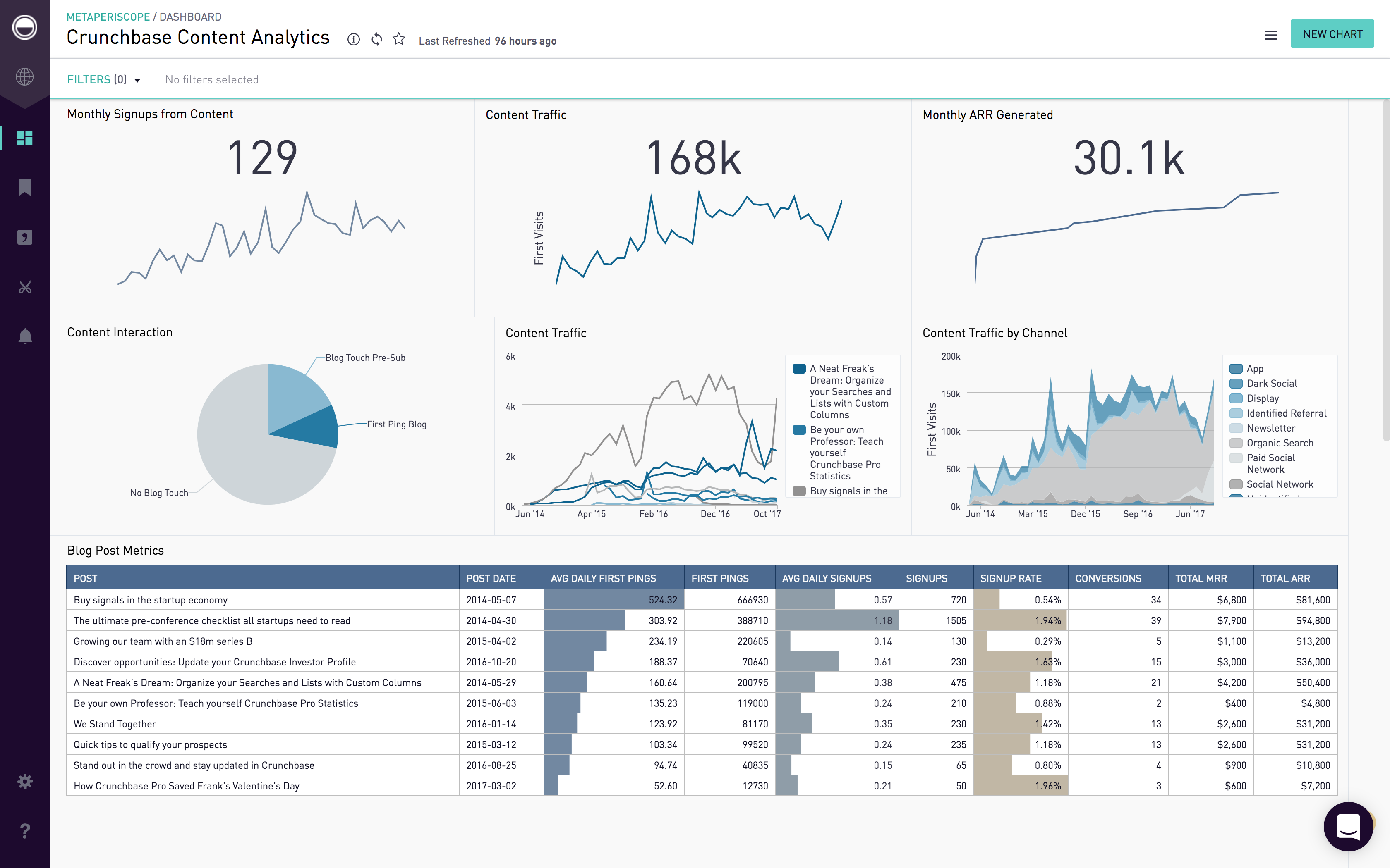 Periscope Data Dashboard