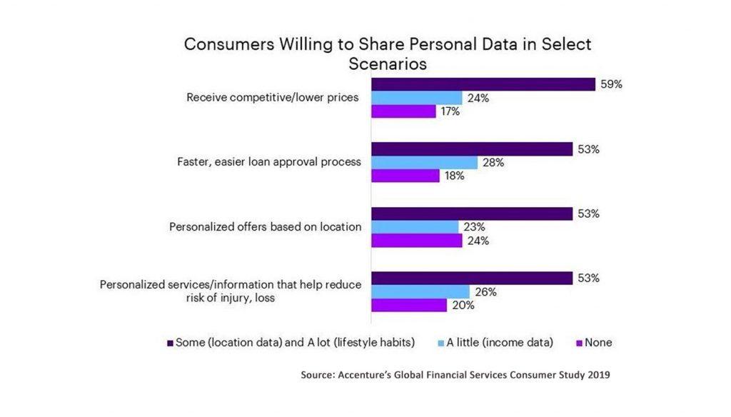 Accenture Consumer Information survey result highlights