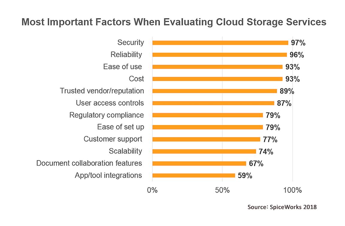 Most important factors, cloud storage