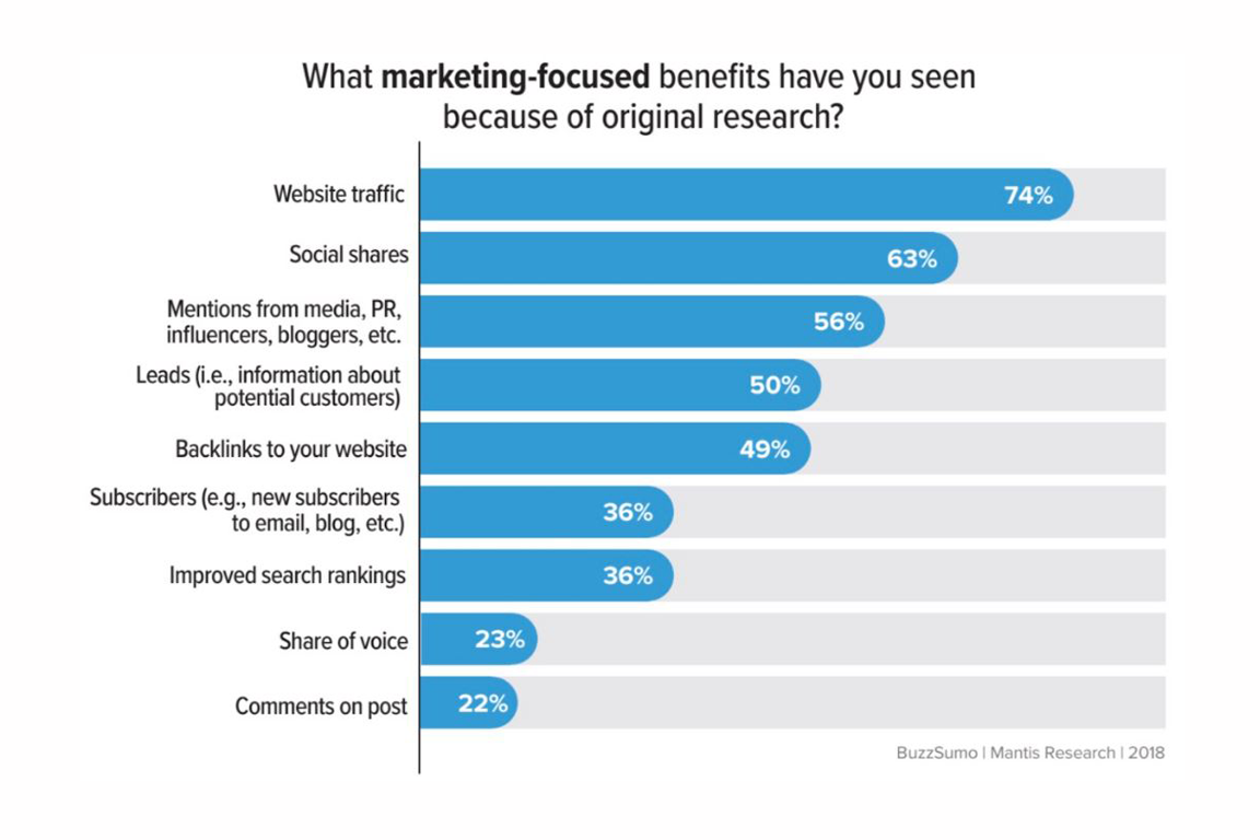 Research Marketing-focused benefits chart