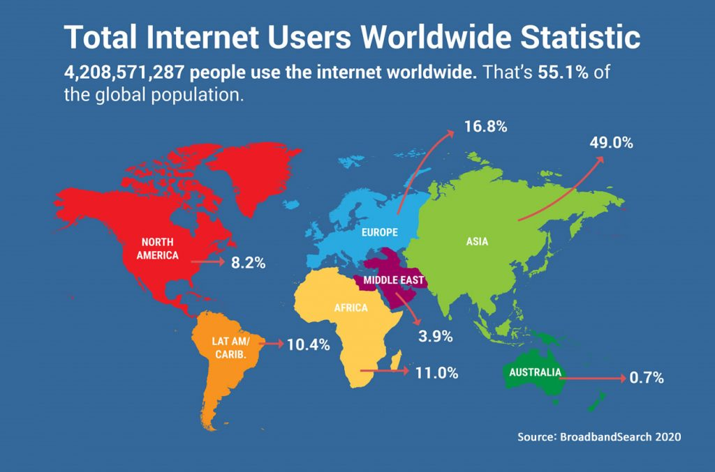 Total Internet Users Worldwide 2019 infographic