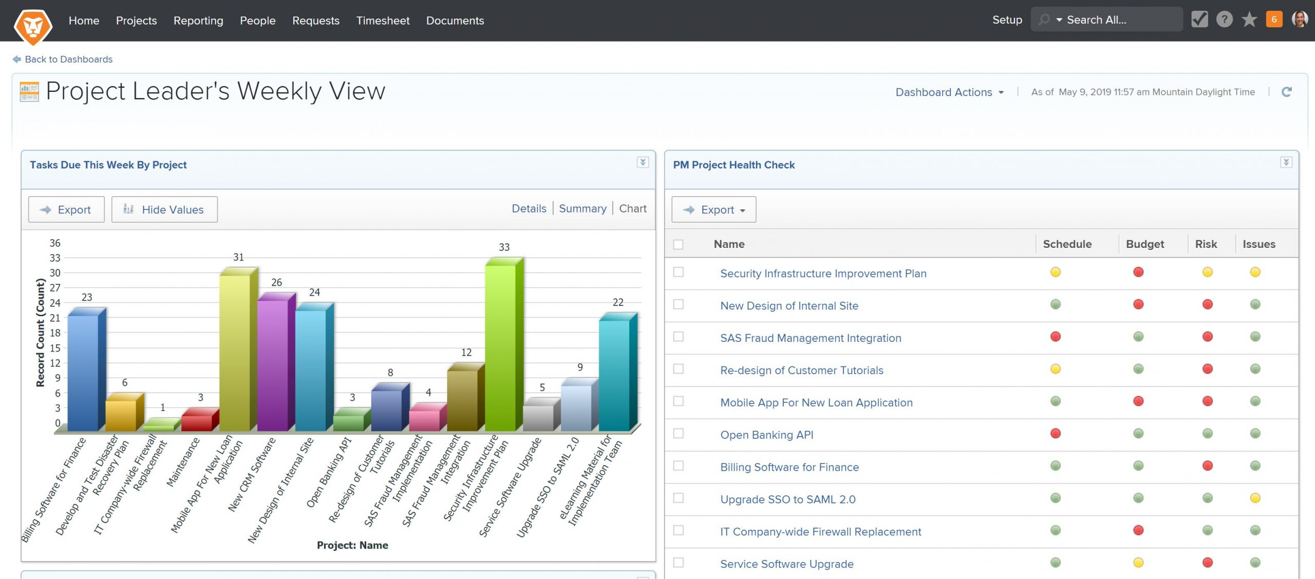 Workfront dashboard
