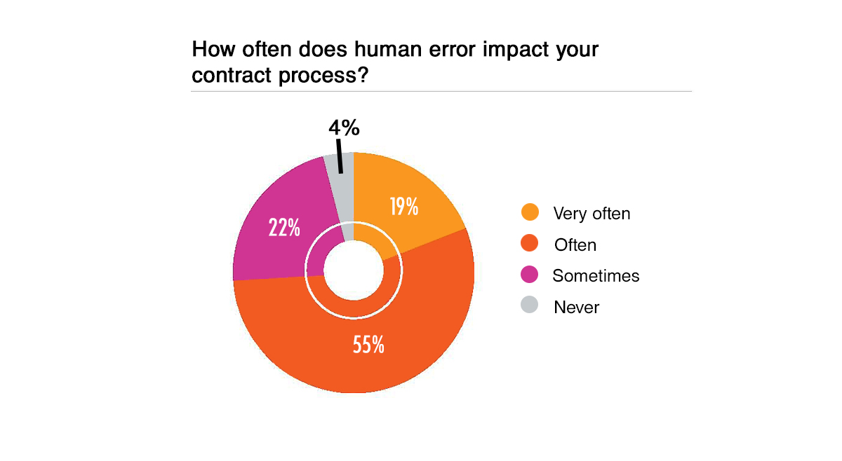 Impact of Human Error on Contract Process Chart