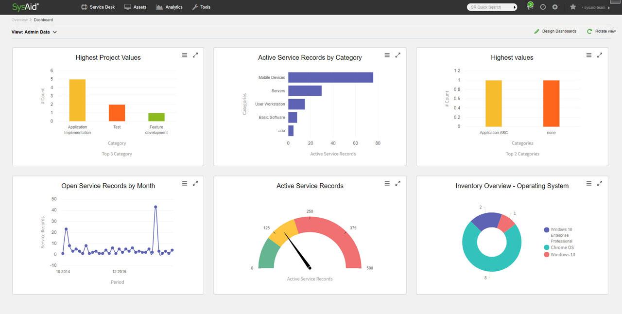 SysAid dashboard