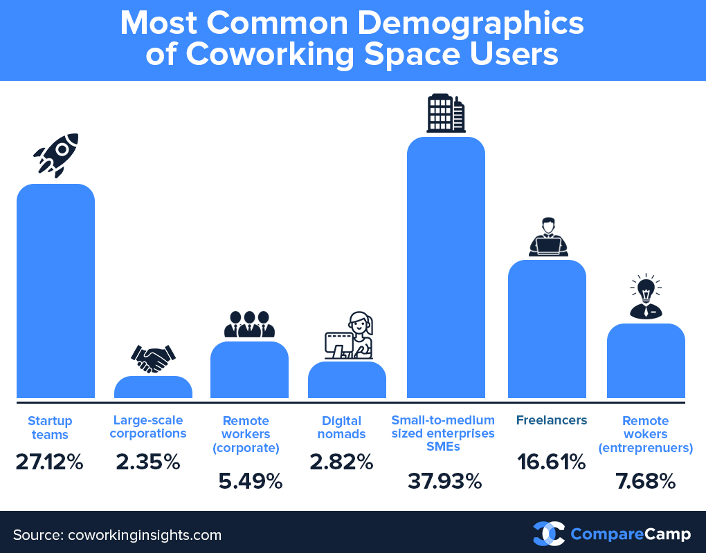 55 Coworking Statistics 2020/2021: Market Share & Idustry Growth    CompareCamp.com