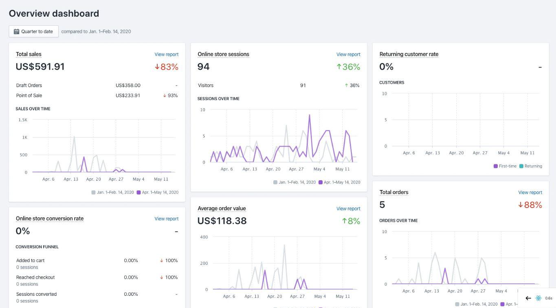 Shopify POS dashboard
